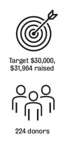 Graphic representing the fundrasing amount of $31,964 raised by 224 donors