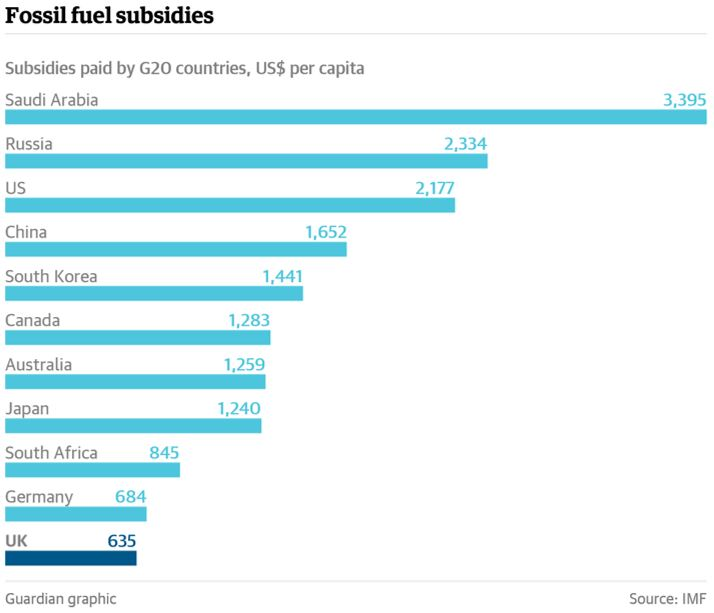 fossil fuel_Guardian graphic