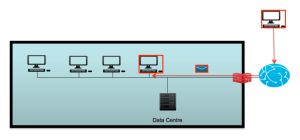 Initial infection of a system can be obtained by a simple email containing a link.