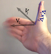 Right hand rule with sweeping fingers