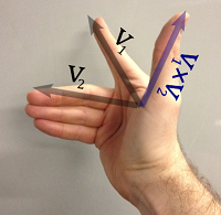Right-hand rule with three fingers out