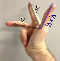 Traditional right hand rule with three fingers