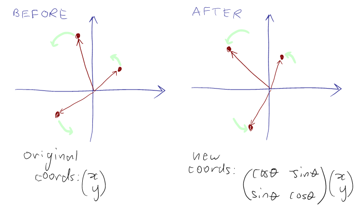 rotation of points before and after