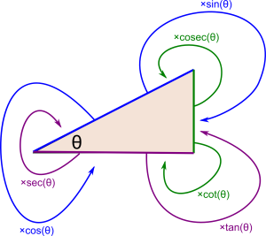 trig-multipliers