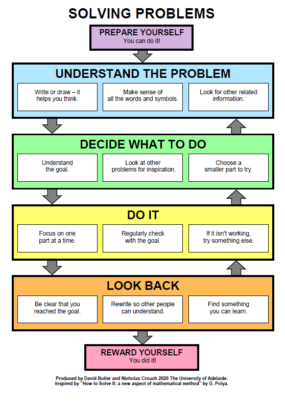 4 steps to solving problems