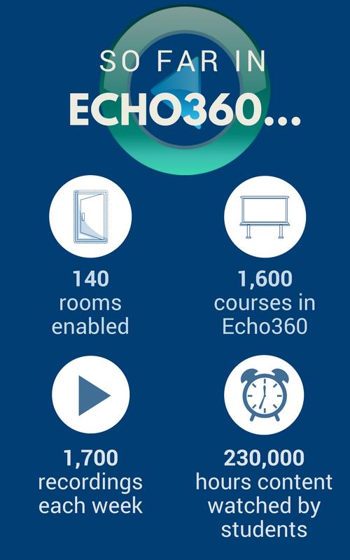Echo360 q1 infographic