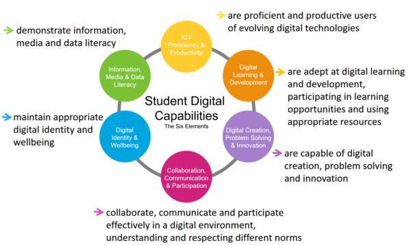 Framework showing 6 key areas