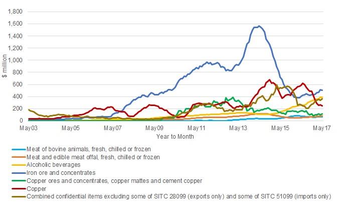 sa-china-exports-commodity