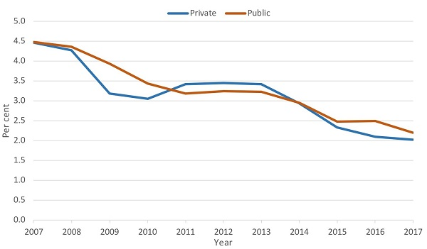 private_public_wpi_annual_graph