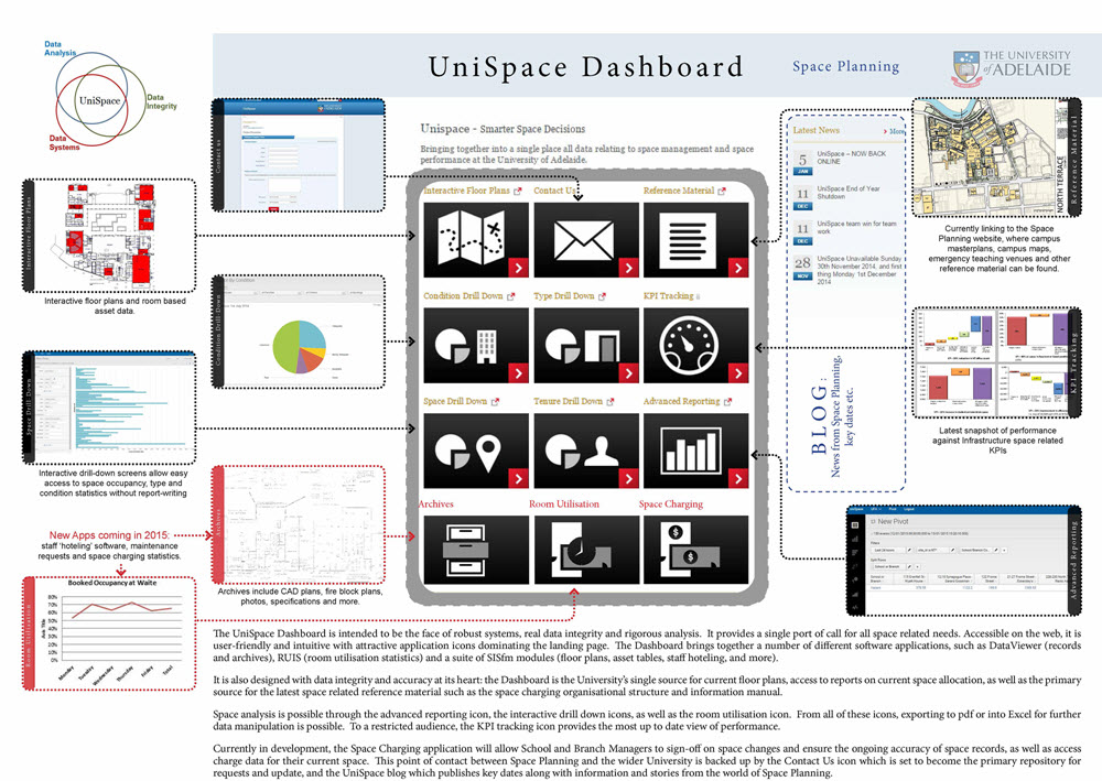 UniSpace - Dashboard descriptive graphic